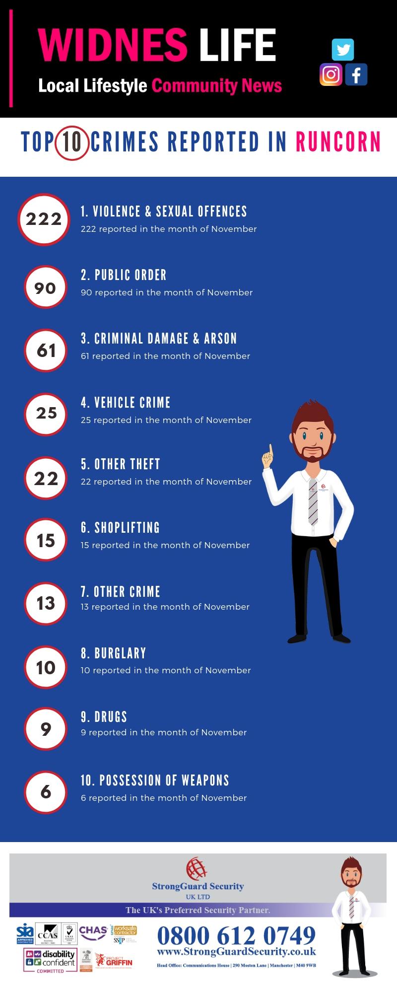 10 MOST REPORTED CRIMES IN RUNCORN - NOVEMBER 2018