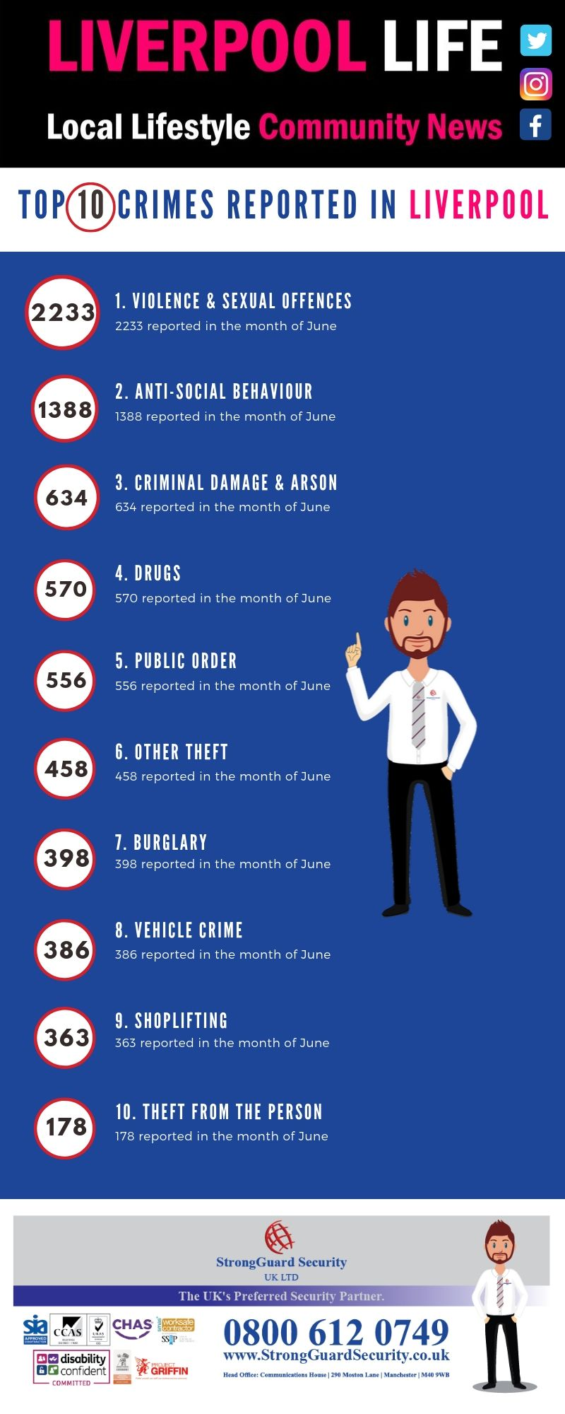 10 MOST REPORTED CRIMES IN LIVERPOOL - JUNE 2019