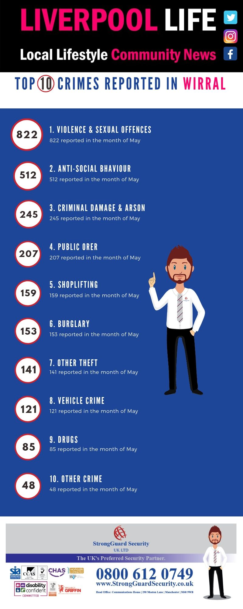 10 MOST REPORTED CRIMES IN THE WIRRAL - MAY 2019