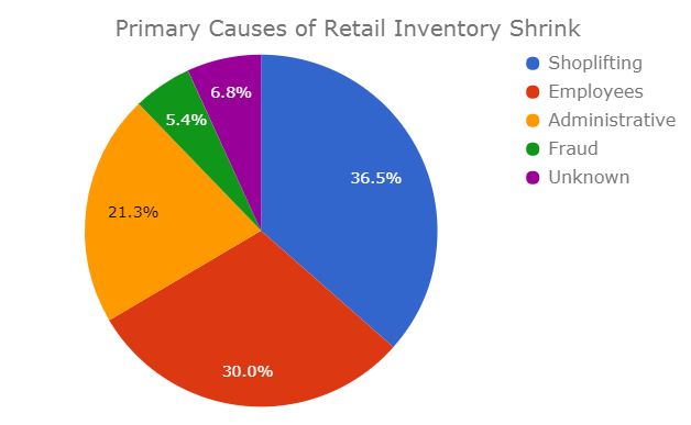 Retail Security | Loss Prevention | Store Detectives